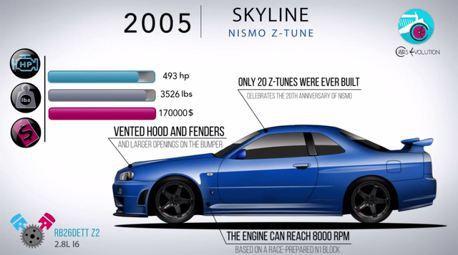 (聲浪影片)Nissan Skyline & GT-R東瀛戰神進化史