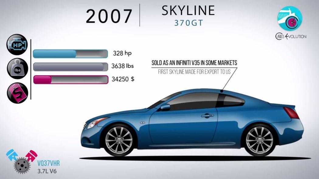 Skyline 370GT 就是 Infiniti G37。 摘自Cars Evolution
