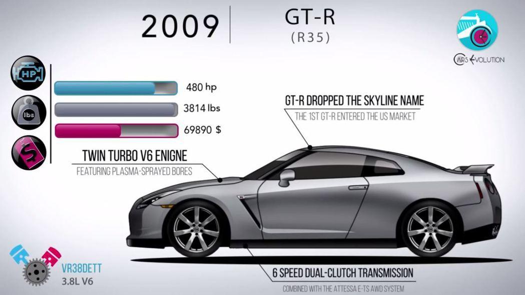 脫離Skyline車系的Nissan GT-R。 摘自Cars Evolution