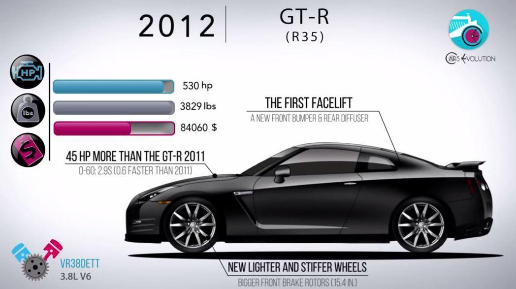 GT-R每年幾乎都有小改款。 摘自Cars Evolution