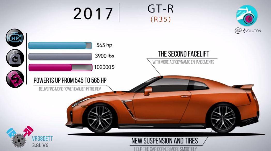 最新年式的GT-R雖顯老態 但實力依舊堅強。 摘自Cars Evolution