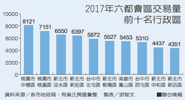 2017年六都會區交易量前十名行政區。