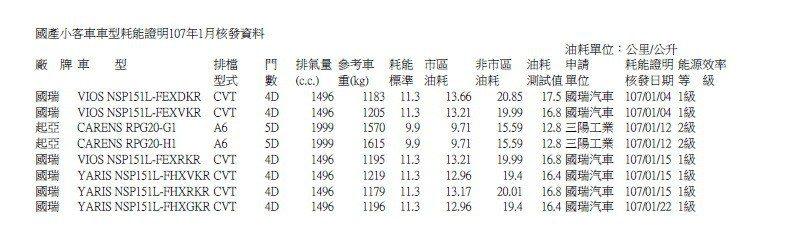國產小客車車型耗能證明107年1月核發資料。