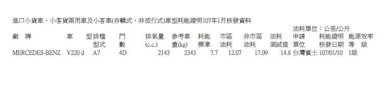 進口小貨車車型耗能證明107年1月核發資料。