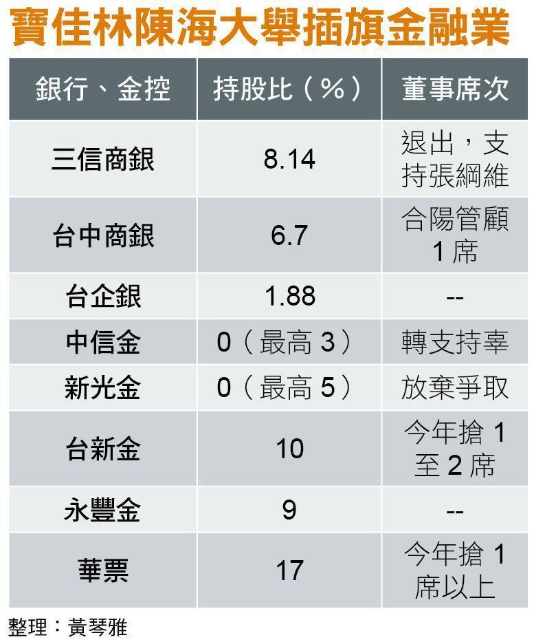 寶佳林陳海大舉插旗金融業。 整理/黃琴雅