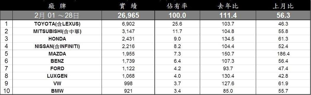 2月份台灣汽車品牌銷售排行。