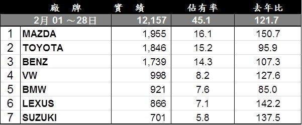 2月份台灣進口車品牌銷售排行。