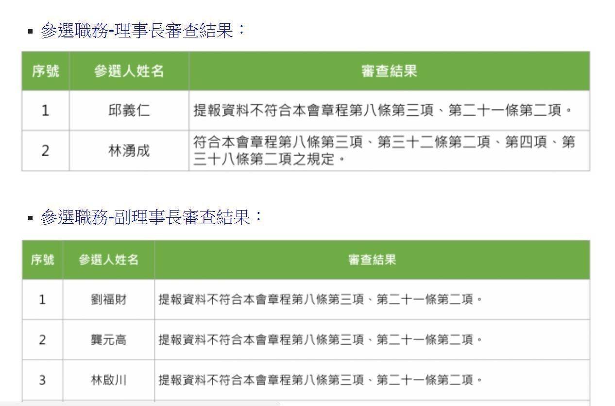 中華足球協會在2月27日公告理監事參選登記名單。圖/擷取自足協官網