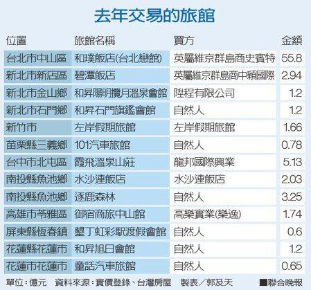 去年交易的旅館資料來源:實價登錄、台灣房屋 製表/郭及天
