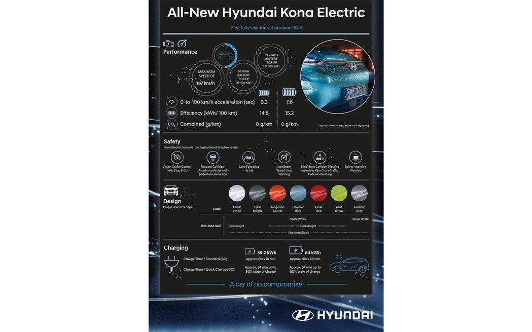 Hyundai Kona Electric共有21種車色配置。 摘自Hyunda...