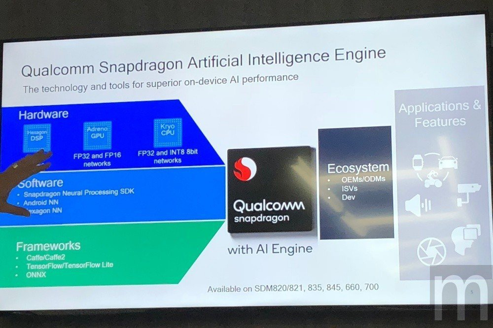 Qualcomm在終端裝置上的人工智慧暨應用,主要聚焦既有CPU、GPU、DSP...