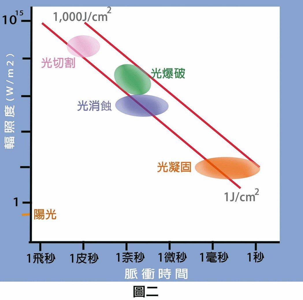 根據每平方公分雷射光照射能量功率和脈衝時間長短,大致可將雷射光的作用分成幾大類(...