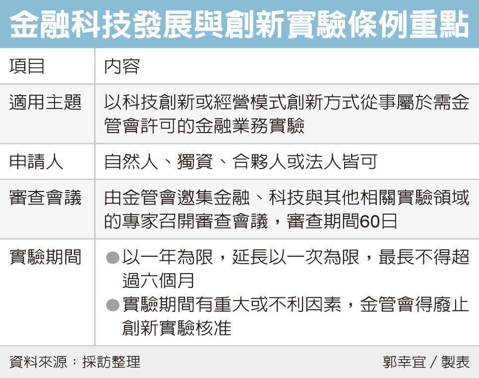 金融監理沙盒 5月開放申請 | 金融脈動 | 產業 | 經濟日報