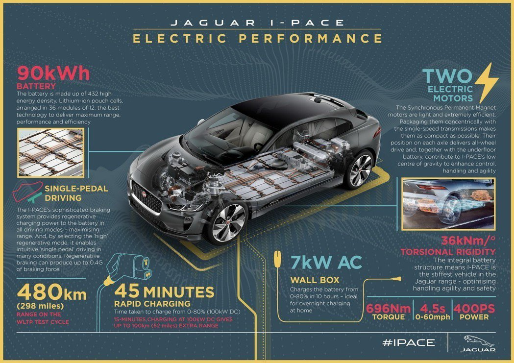 Jaguar I-Pace擁有480公里的續航水準。 摘自Jaguar