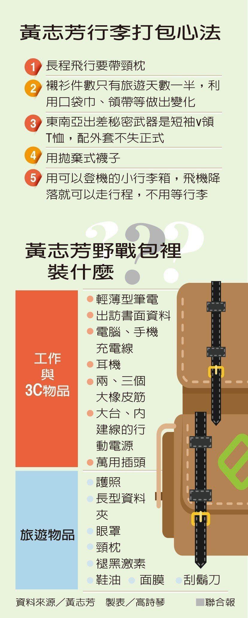打開貿協董事長黃志芳的「野戰包」 海外出差都靠它
