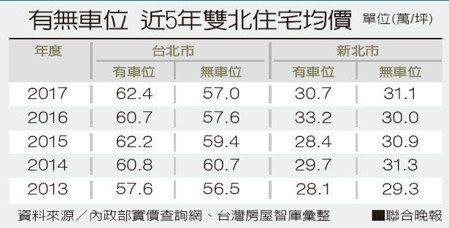 有無車位 近5年雙北住宅均價 資料來源/內政部實價查詢網、台灣房屋智庫彙整