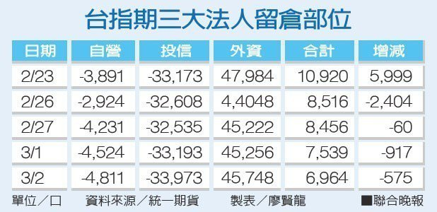 台指期三大法人留倉部位資料來源/統一期貨 製表/廖賢龍