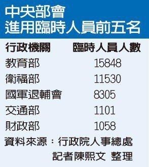 中央部會進用臨時人員前五名。 記者陳熙文/整理、資料來源/行政院人事總處