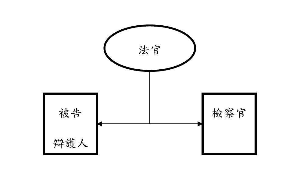傳統訴訟模式。 圖/作者自製