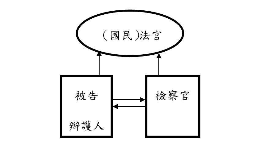 國民參審制度的訴訟模式。 圖/作者自製
