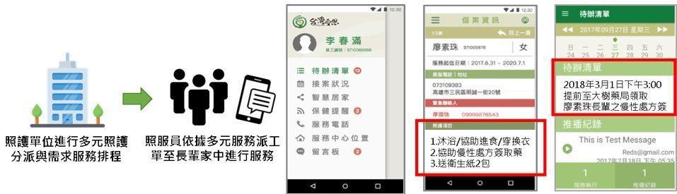 系統化管理照護服務作業 圖╱台灣受恩提供