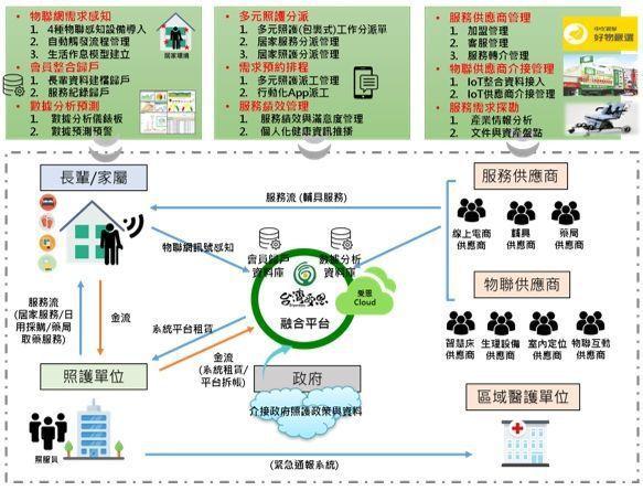 不同服務單位藉由轉介整合與政府長照體系無縫接軌。 圖╱台灣受恩提供
