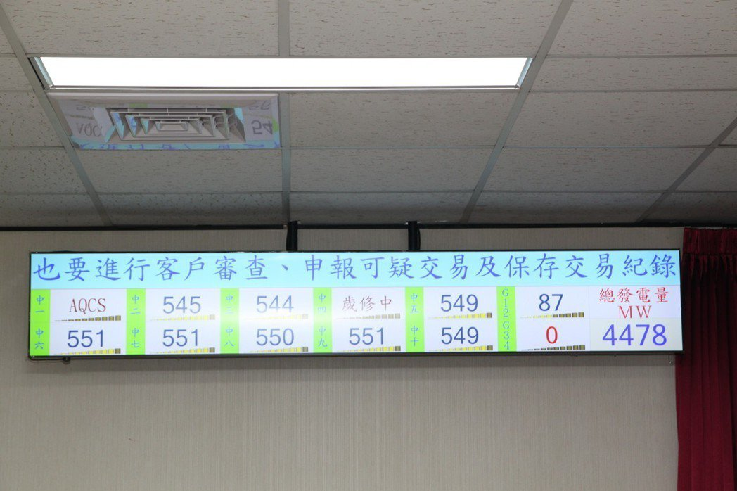 台中發電廠裡有多個顯示器顯示10個機組的發電情形,其中可明顯看到一號和四號機已分...