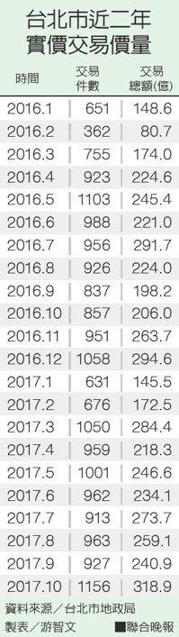 台北市近二年實價交易價量資料來源/台北市地政局 製表/游智文