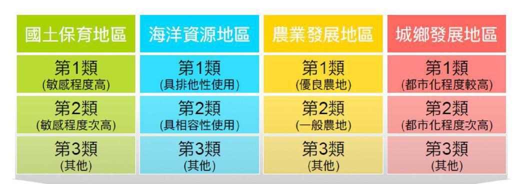 未來國土將依自然條件、糧食自給率及城鄉發展願景,劃設四種不同的功能分區。  圖/內政部網站