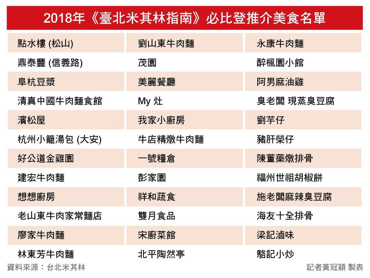 臺北米其林指南必比登推介名單。黃冠穎製表