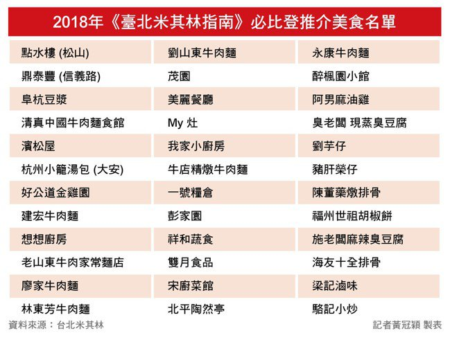 台北米其林指南必比登推介名單。