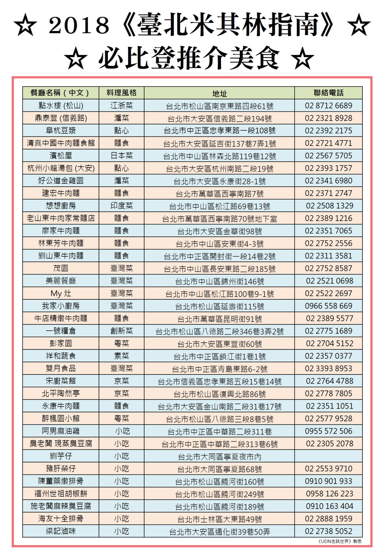 米其林於3月6日公佈2018年台北必比登推介美食餐廳名單。圖/報系製表