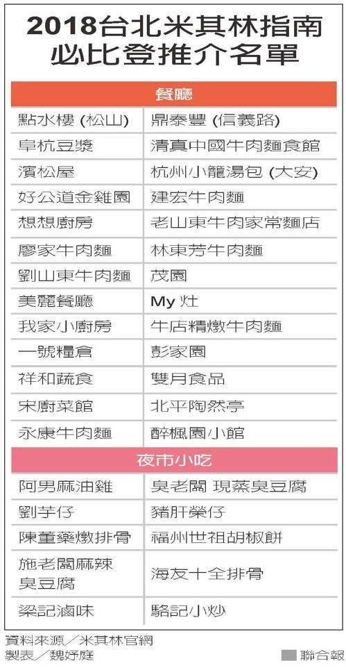 2018台北米其林指南必比登推介名單 圖/聯合報提供