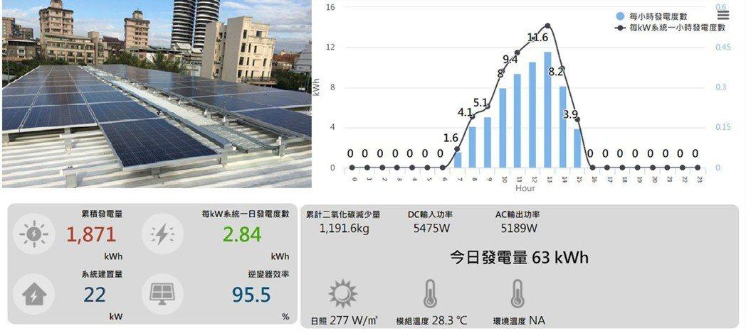 裝設在高雄奧可森貨櫃辦公室之太陽能發電系統,自107年1月10日至今年2月28日...