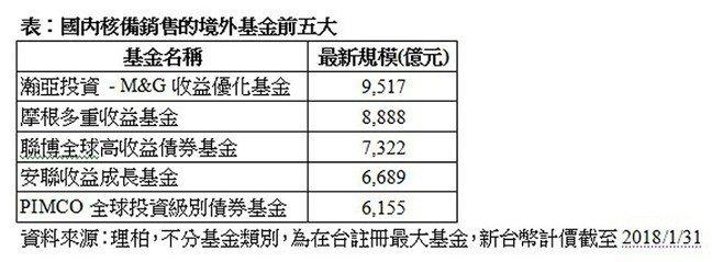 國內核備銷售的境外基金前五大 瀚亞投信/提供