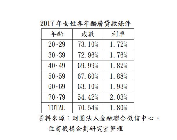 資料來源:財團法人金融聯合徵信中心