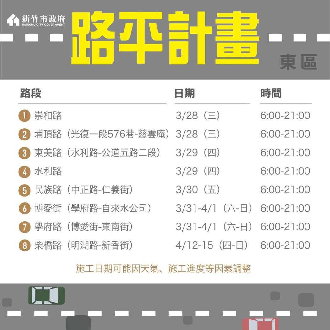新竹市政府今年編列3億元推動路平計畫,工程將於3月中旬陸續施工,第一階段總計要改...