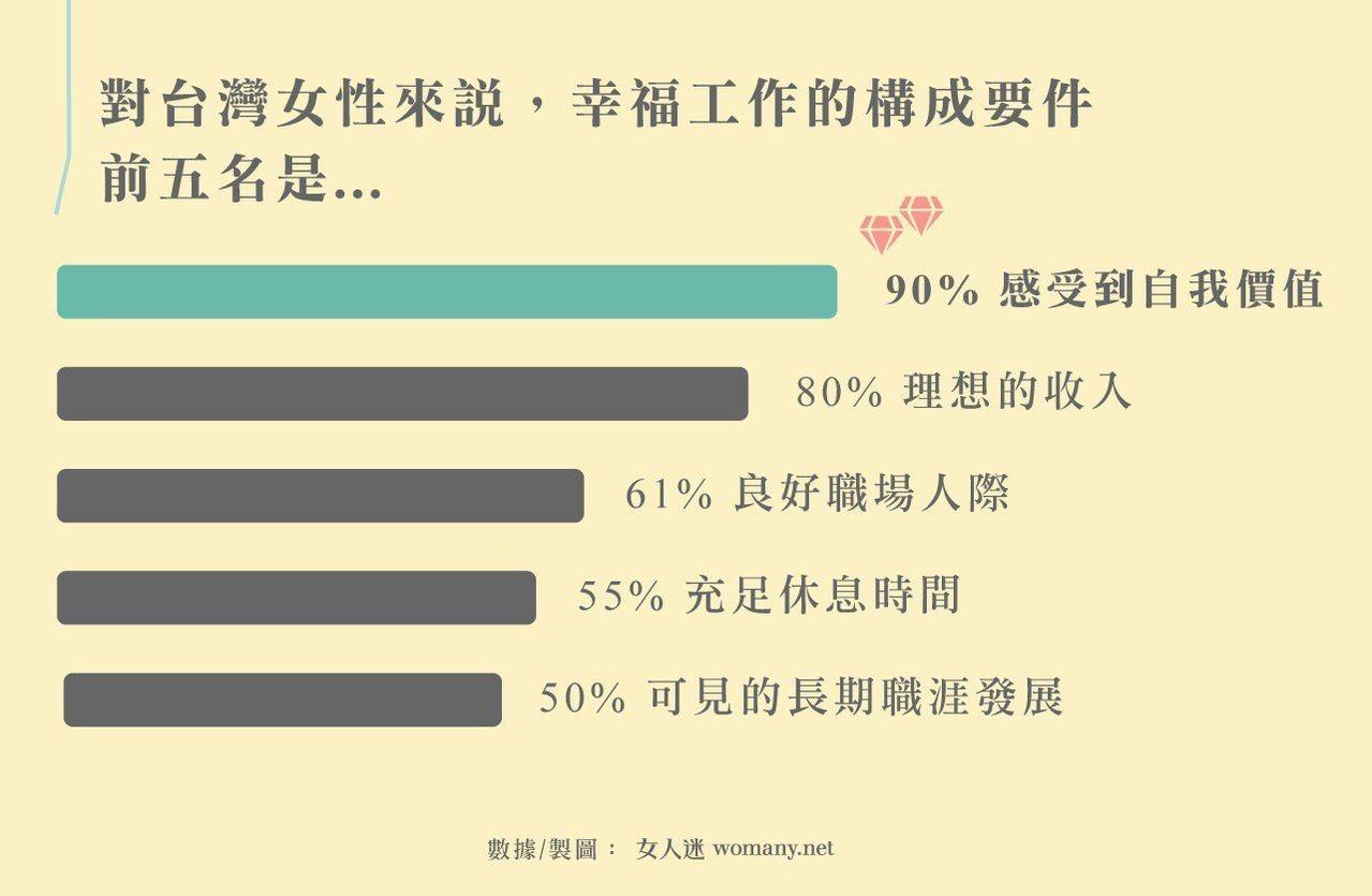 台灣女性認為幸福工作的定義前五名。圖/女人迷提供