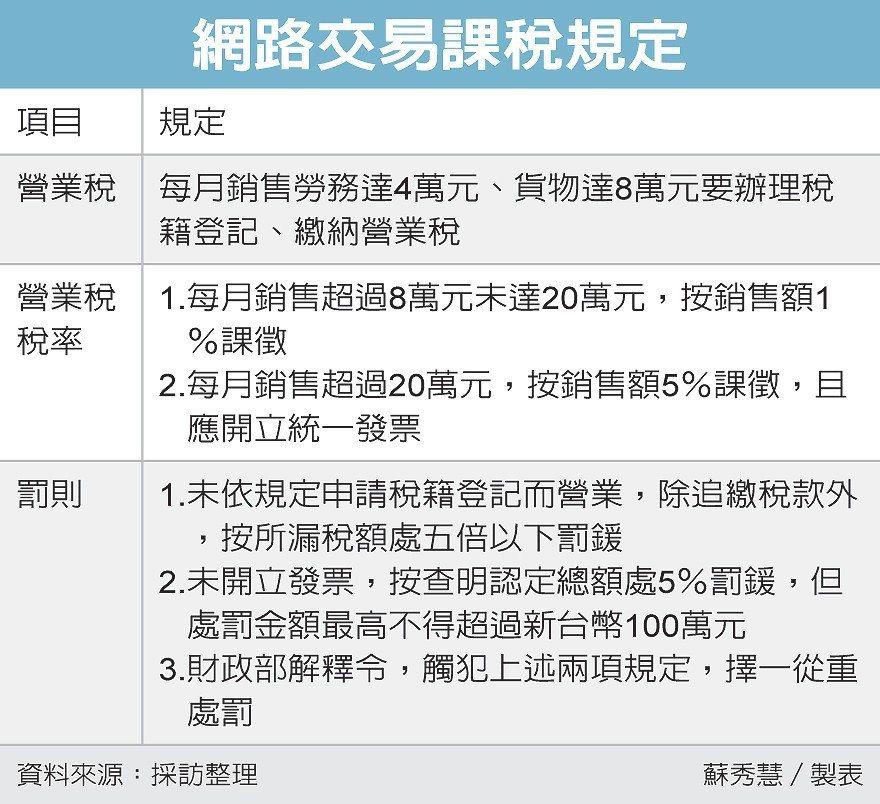網路交易課稅規定 圖/經濟日報提供