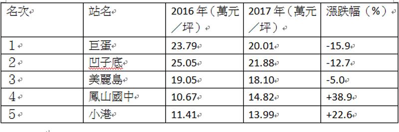 資料來源:住商企研室整理內政部實價登錄資訊  林政鋒/製表