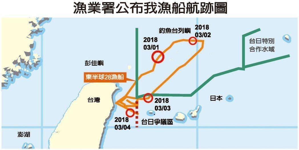依照漁業署公布的航跡圖,「東半球28號」在3月3日的確在未經許可情況下,駛入台日...