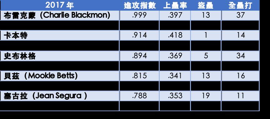 2017年頂尖開路先鋒數據 李秉昇製表
