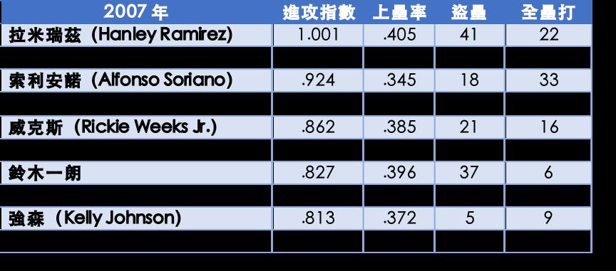 2007年頂尖開路先鋒數據 李秉昇製表