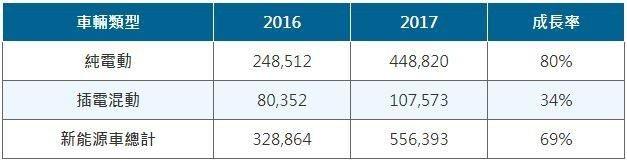 表一、大陸新能源車銷量統計 (資料來源:新浪汽車)