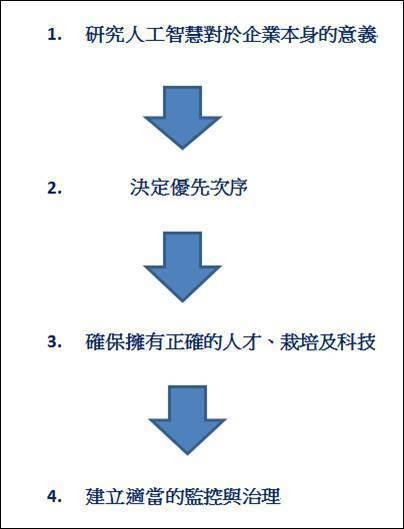 圖二、人工智慧最佳運用四大步驟 (資料來源::PwC)
