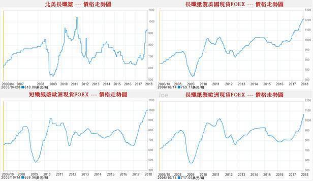 圖1:國際紙漿價格變化 (圖片來源:http://fund.bot.com.tw...