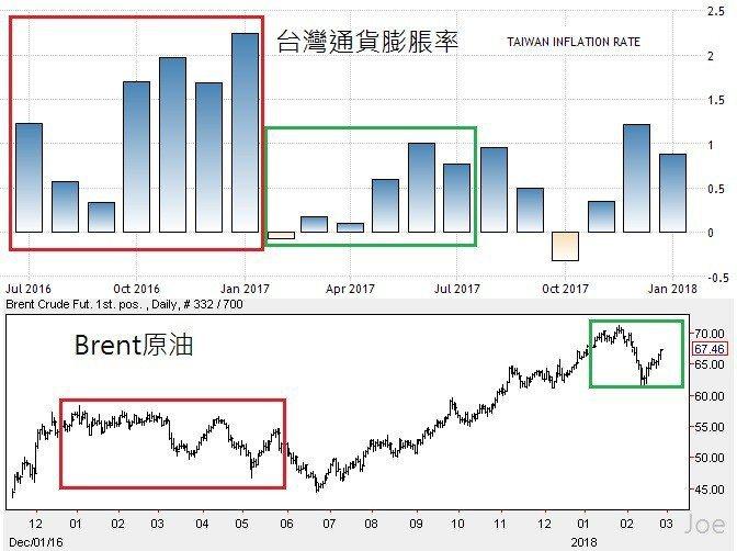 圖3:2016年至今台灣通貨膨脹率(季)與布蘭特原油價格走勢 (資料來源:htt...