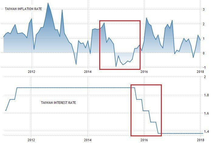 圖5:2012年至今台灣通貨膨脹率和基礎利率 (資料來源:https://tra...