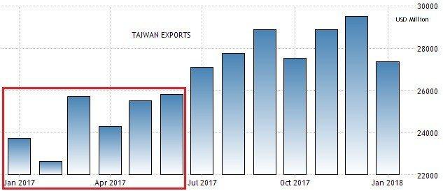 圖6:2016年至今台灣月出口數據 (資料來源:https://tradinge...