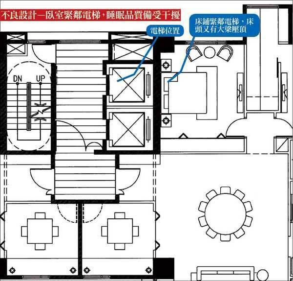 不良設計-臥室緊鄰電梯,睡眠品質備受干擾